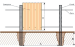 Стоит ли устанавливать забор зимой — плюсы и недостатки монтажа