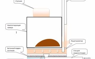 Установка биотуалета на даче: плюсы и минусы, выбор модели