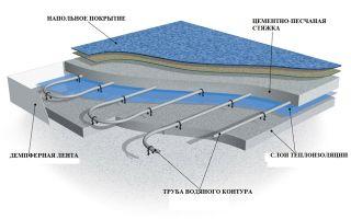 Трубы отопления в полу: плюсы, минусы и особенности технологии, рекомендации по выбору