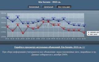 Kia Sorento 2013 (Киа Соренто): плюсы и минусы выбора автомобиля, типичные проблемы и неисправности