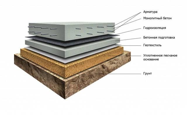 Фундамент типа монолитная плита — плюсы и минусы