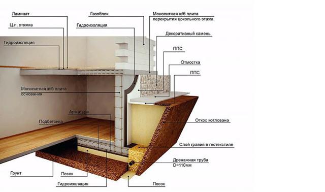 Цокольный этаж, его плюсы и минусы