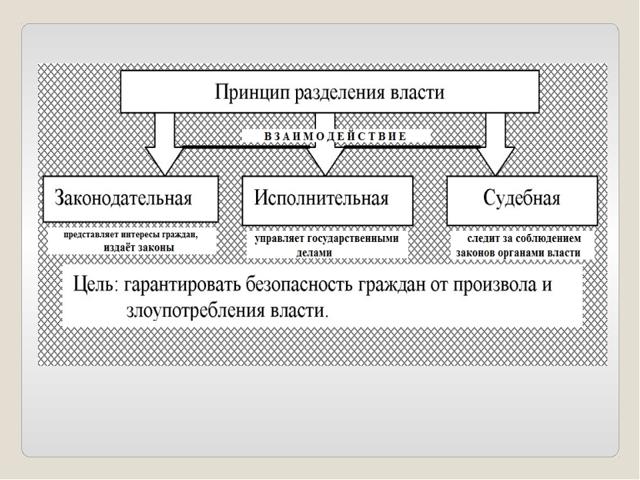 Плюсы и минусы принципа разделения властей