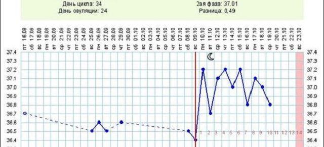 Стоит ли пить Дюфастон при планировании беременности