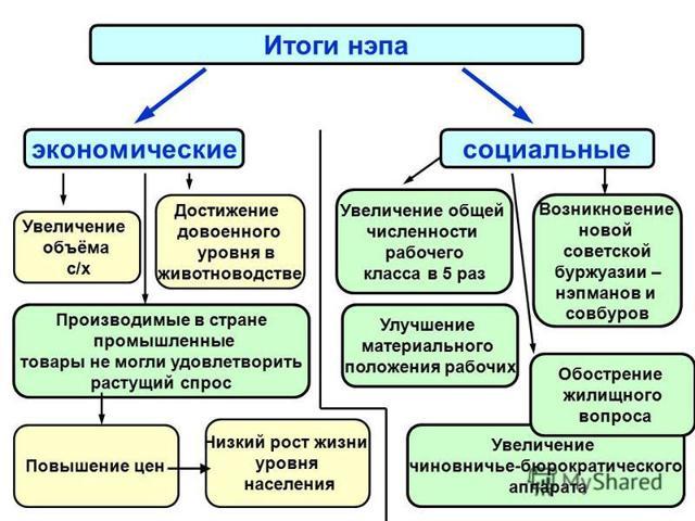 Плюсы и минусы НЭПа (новой экономической политики)