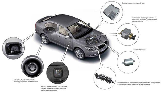 Плюсы и минусы установки ГБО на авто