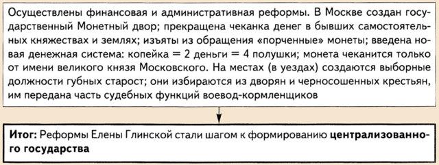 Плюсы и минусы правления Елены Глинской