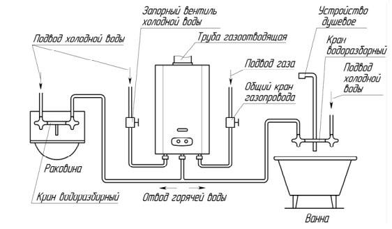 Газовая колонка, ее плюсы и минусы