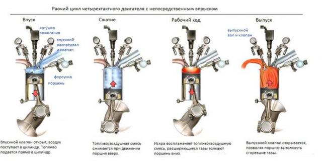 Двигатели dohc: плюсы и минусы выбора