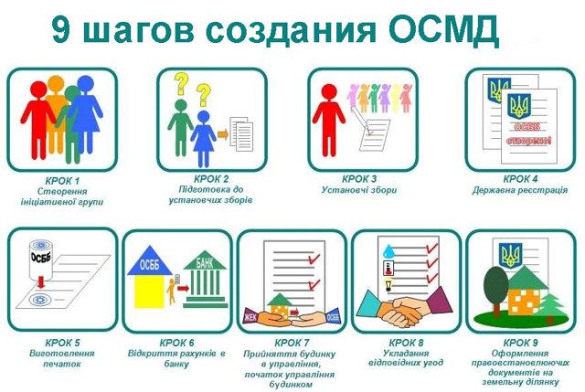 Плюсы и минусы объединения совладельцев многоквартирного дома (ОСМД)
