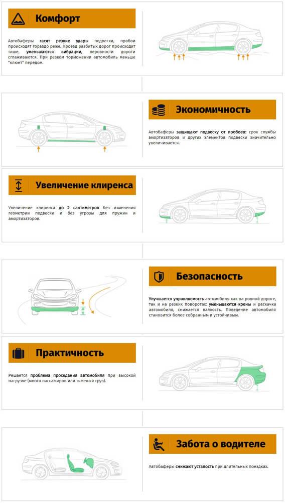 Плюсы и минусы автобаферов