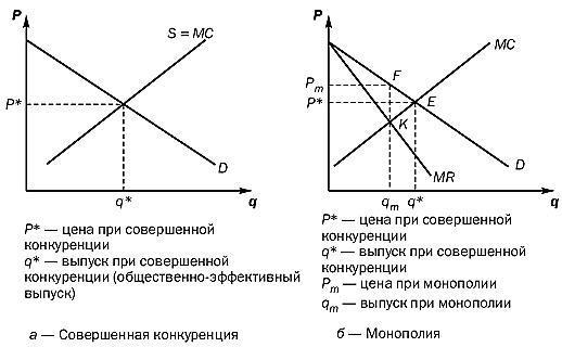 Плюсы и минусы монополии