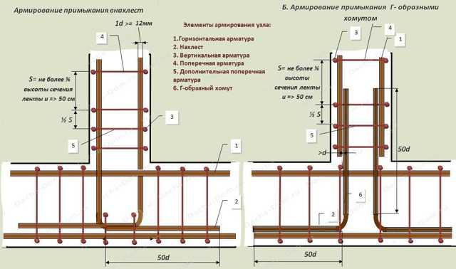 Плюсы и минусы пластиковой арматуры в строительстве