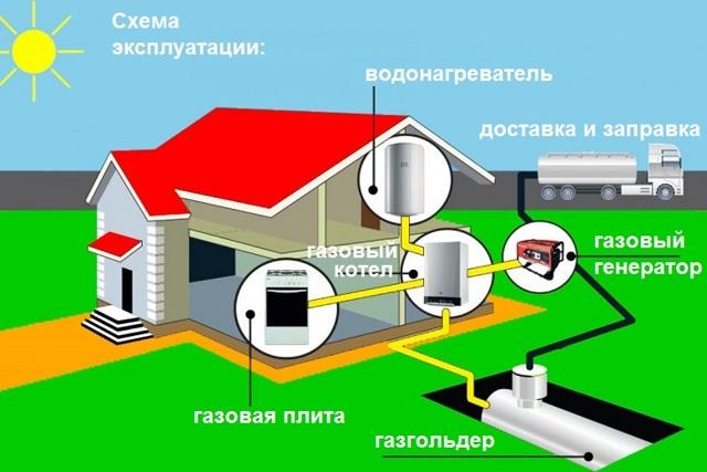 Газгольдер для частного дома: плюсы и недостатки