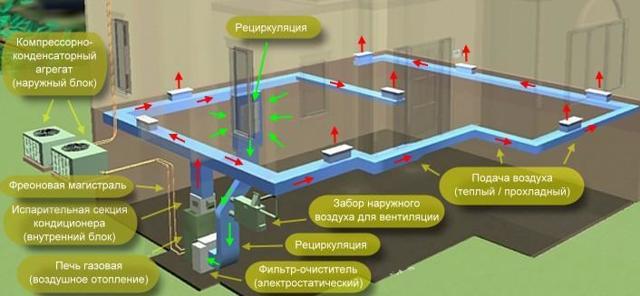 Плюсы и недостатки воздушного отопления частного дома