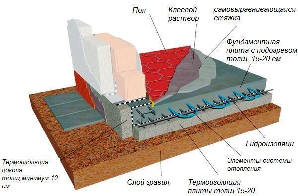 Плюсы и минусы плитного фундамента