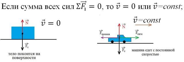 Плюсы и минусы инерции и что о ней нужно знать