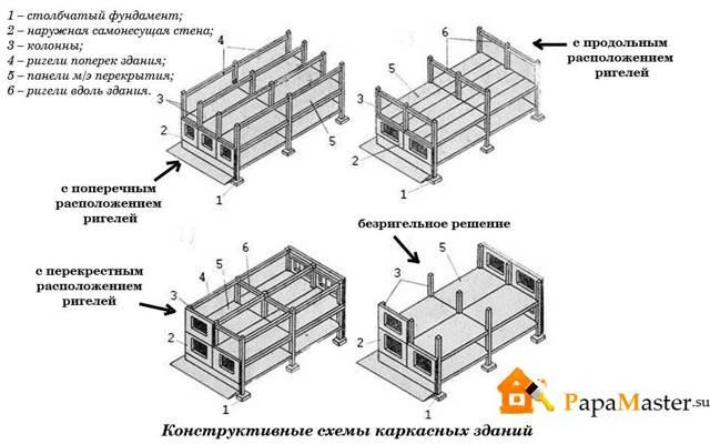 Монолитно каркасный дом: плюсы, минусы и особенности