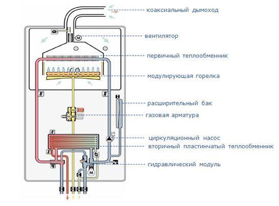Плюсы и минусы двухконтурных газовых котлов