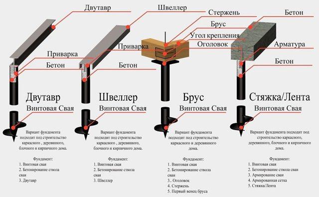 Свайный фундамент: плюсы и минусы выбора