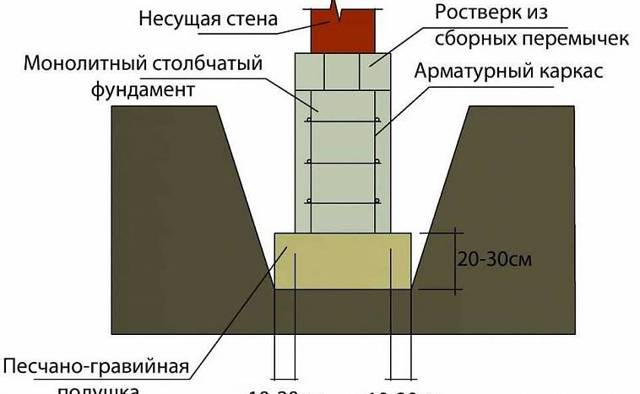 Столбчатый фундамент — плюсы и минусы