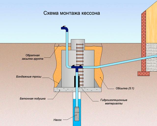 Адаптер на скважине: особенности, плюсы и минусы