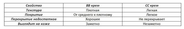 bb-крем: плюсы и недостатки