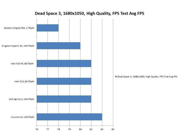 Стоит ли устанавливать игры на ssd диск?