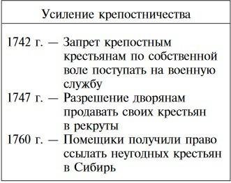 Основные плюсы и минусы правления Елизаветы Петровны