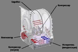 Плюсы и минусы использования сушильной машины для белья