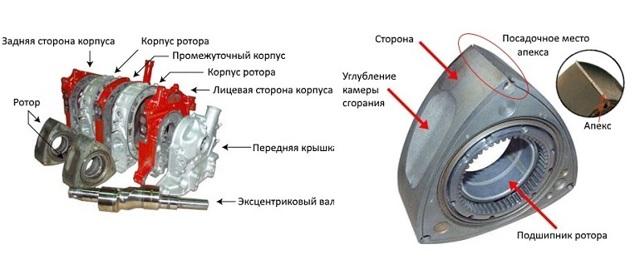 Роторные двигатели: особенности, плюсы и минусы