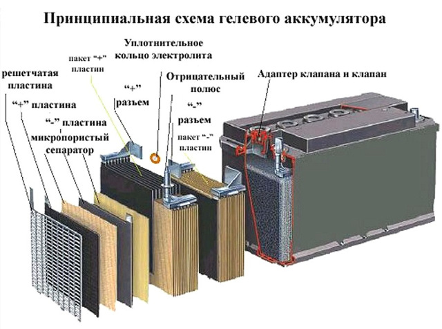 Кальциевые аккумуляторы для автомобиля — плюсы и минусы