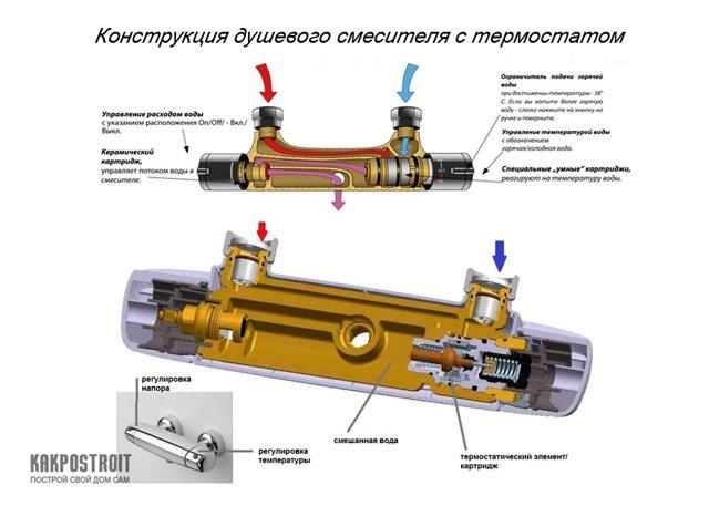 Плюсы и минусы термостатического смесителя