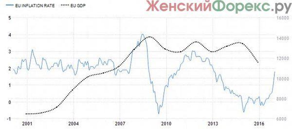Все плюсы и минусы инфляции