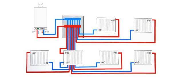 Лучевая разводка системы отопления: плюсы и минусы