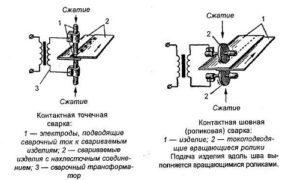 Сварное соединение: плюсы и минусы