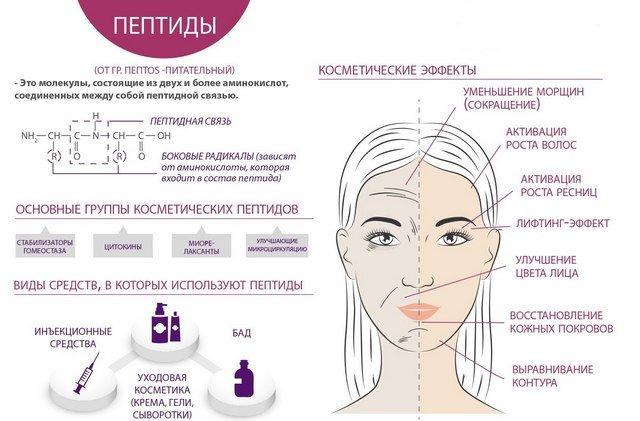 Стоит ли применять косметику с пептидами?