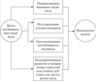 Плюсы и минусы теории постановки целей Эдвина Локка