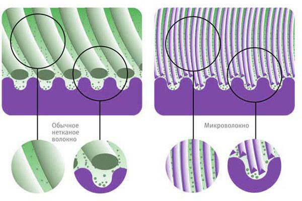 Постельное белье из микрофибры — плюсы и минусы