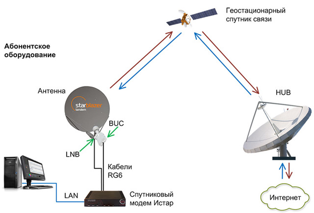 Спутниковый интернет: основные плюсы и минусы