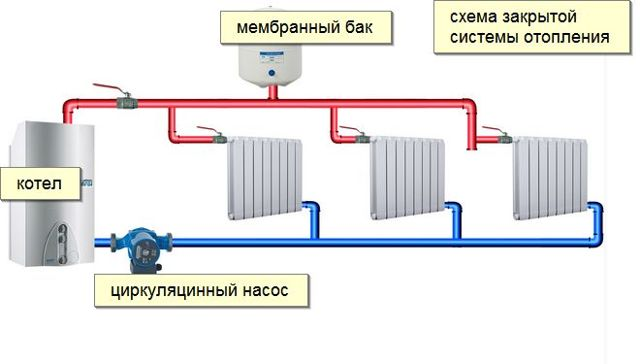 Плюсы и минусы закрытой системы отопления