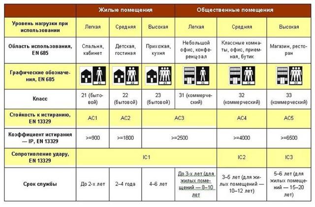 Линолеум на даче: плюсы, минусы и особенности