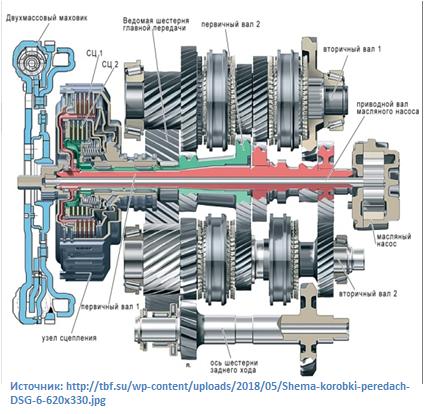Плюсы и минусы автоматической коробки передач