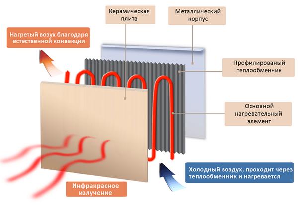 Плюсы и минусы керамических обогревателей