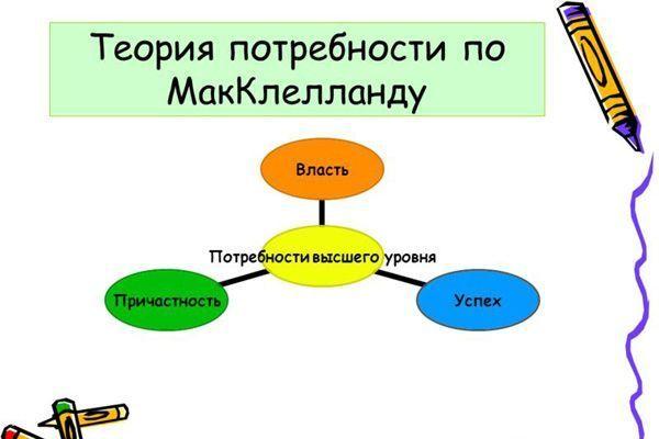 Плюсы и минусы теории мотивации Макклелланда