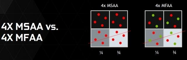 Стоит ли включать технологию многокадрового сглаживания mfaa