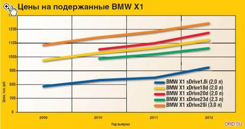 bmw x6 — плюсы и минусы автомобиля