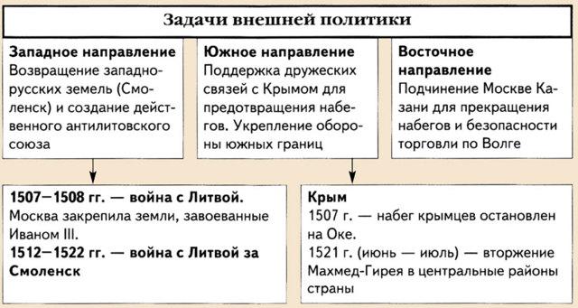 Основные плюсы и минусы правления Ивана 3