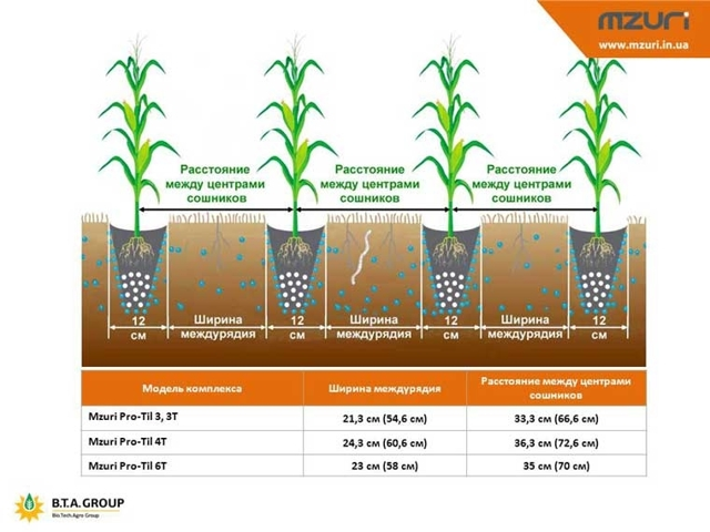 Нулевая технология обработки почвы: что это, плюсы и минусы