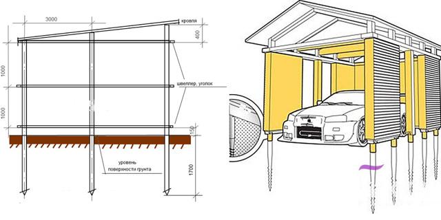 Плюсы и минусы гаража на винтовых сваях